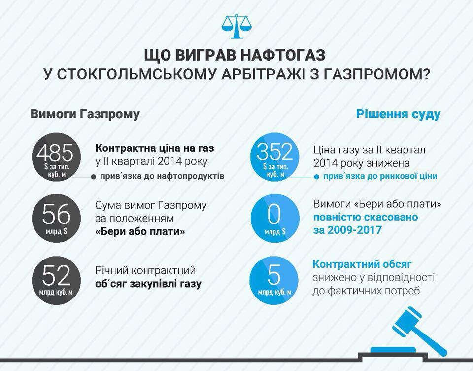 Нафтогаз выиграл суд против Газпрома в Стокгольме: подробности