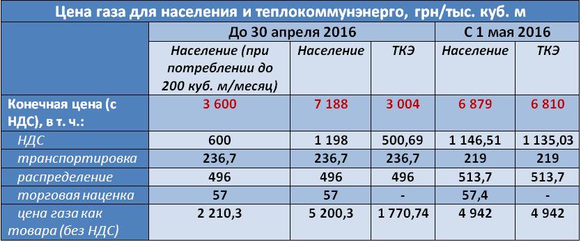 магазинов России цена на воду для населения спб какой траектории разрешается