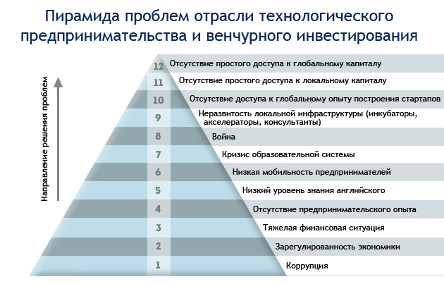 Пирамида проблем IT-рынка