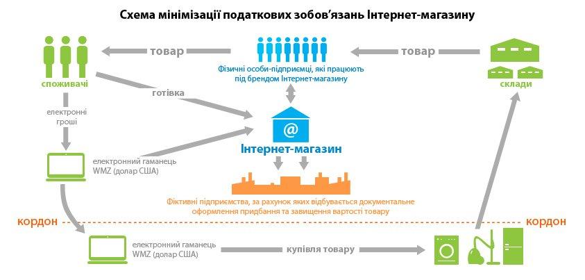 Об этом идет речь в сообщении пресс-службы Государственной налоговой службы Украины (ГНСУ).