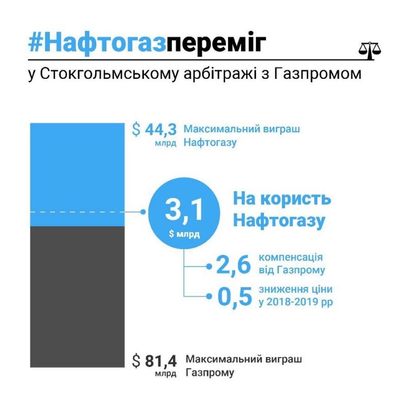 Качай и плати. Чем закончился спор Нафтогаза с Газпромом