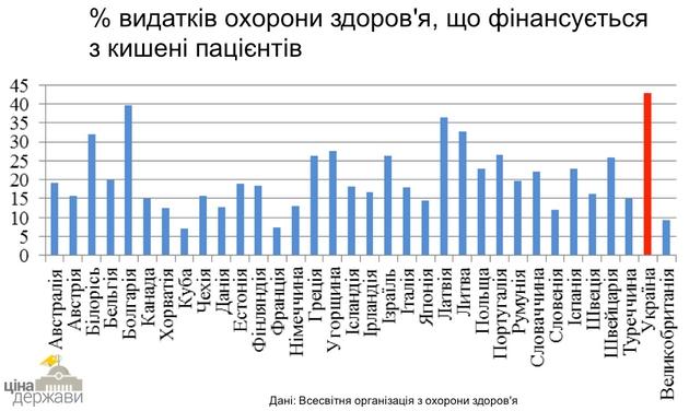 Расходы на медицину: украинцы платят больше всех