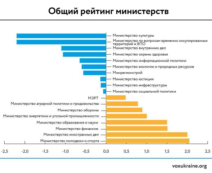 Рейтинг министров1