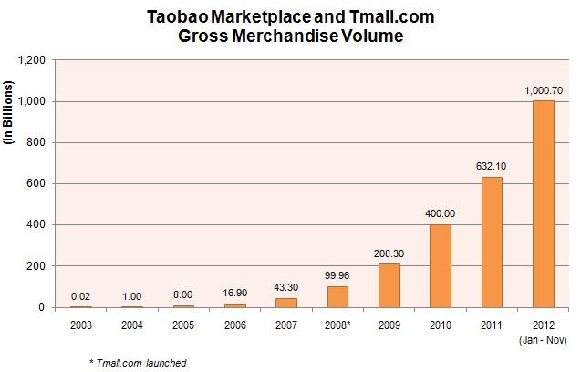 Китайская Alibaba Group отчиталась о рекордной прибыли