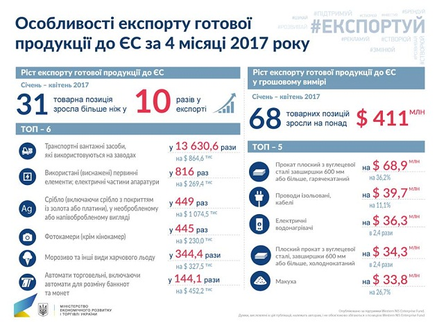 Как вырос украинский экспорт в ЕС: инфографика
