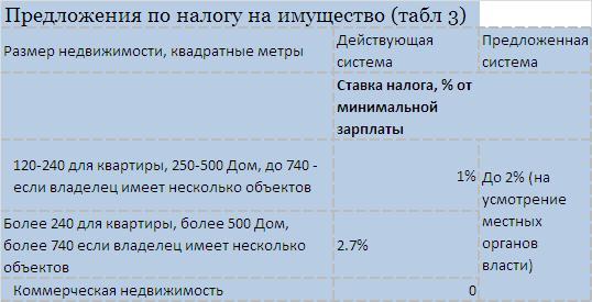 Все, что нужно знать о нюансах новой налоговой системы Украины