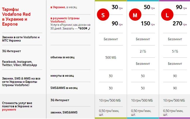 Vodafone Украина представил новые тарифы на рынке