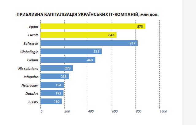 Эпизод второй: Над чем работают украинские ITшники