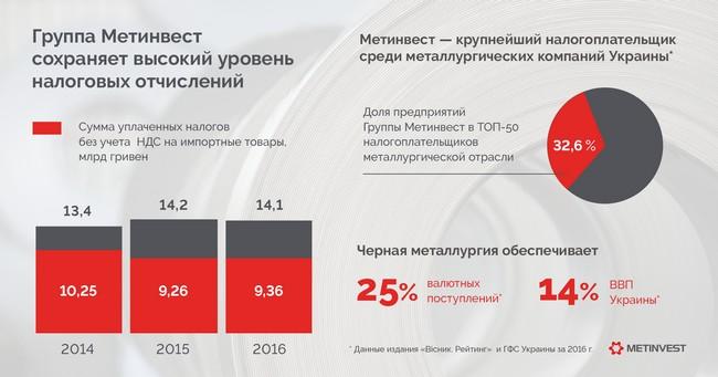 Метинвест Ахметова показал, сколько уплатил налогов в 2016 году