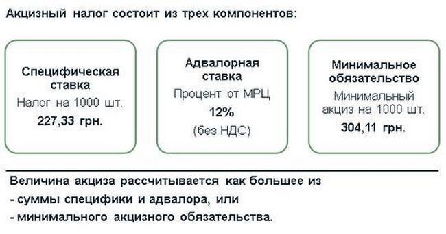 Структура акциза.JPG