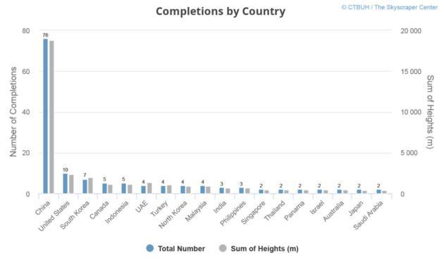 2017 год стал рекордным для небоскребов: инфографика
