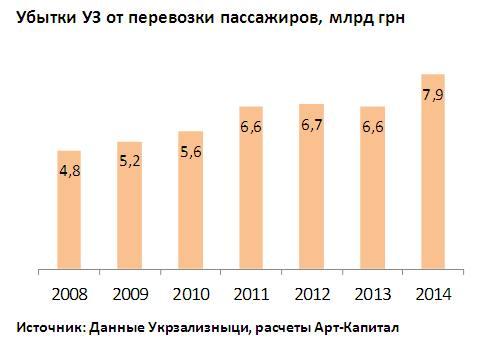 Как Укрзализныця накатала пассажиров на 8 млрд грн убытков