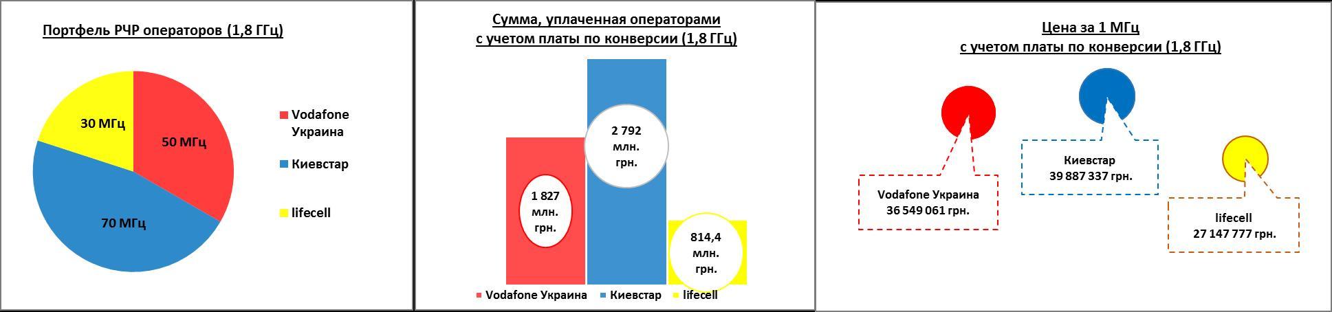 Цена и ценность 4G-частот: Не продешевила ли Украина