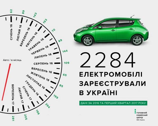Каждый третий электрокар вгосударстве Украина  - серый