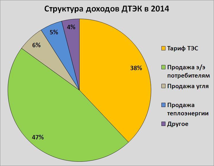 доход дтэк структура.JPG