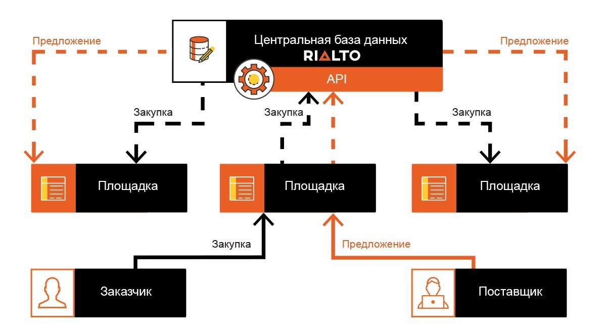 В Украине запустили систему закупок для бизнеса