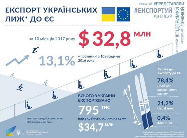 Украина обошла Китай по экспорту лыж в ЕС
