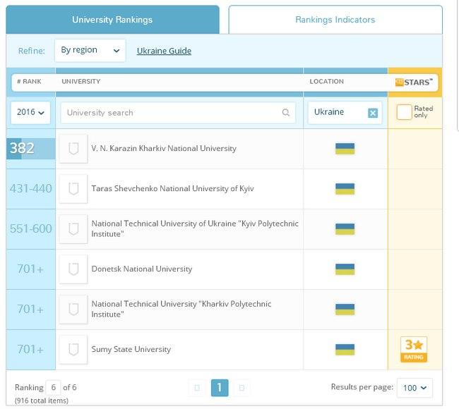 Рейтинг Университеты.jpg