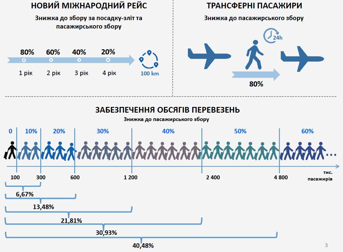 Борисполь заплатит. Украинцам готовят авиабилеты со скидкой