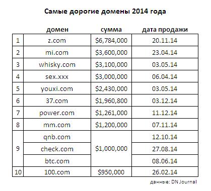 самые дорогие домены 2014