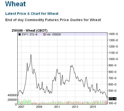 Пшеница цены.png