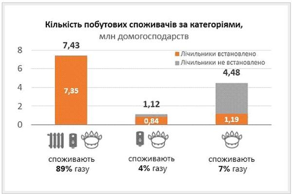 половине населения в стране придется платить за газ больше
