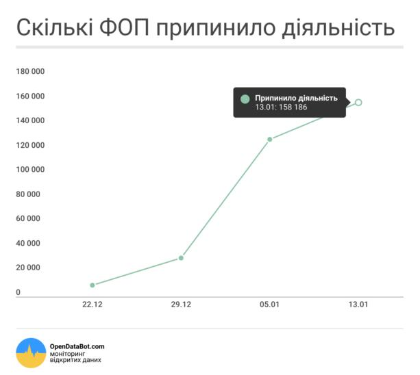За неделю января в Украине закрылись еще 30 тыс. ФЛП: инфографика