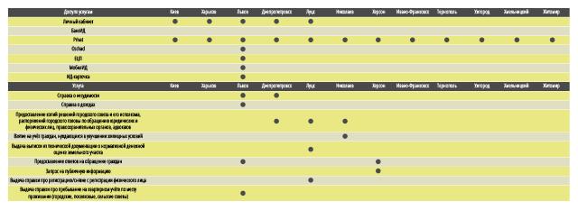 Рейтинг IT-городов Украины: какие полисы лидируют в е-гонке