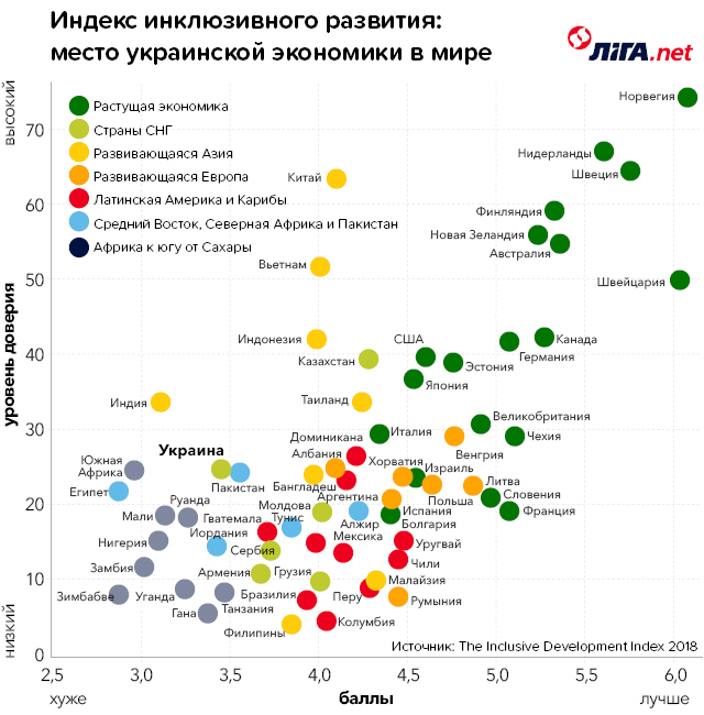 Украина скатилась вхвост глобального рейтинга инклюзивности финансового развития (ИНФОГРАФИКА)