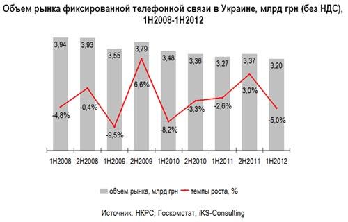 Украина уходит от фиксированной телефонии, - исследование