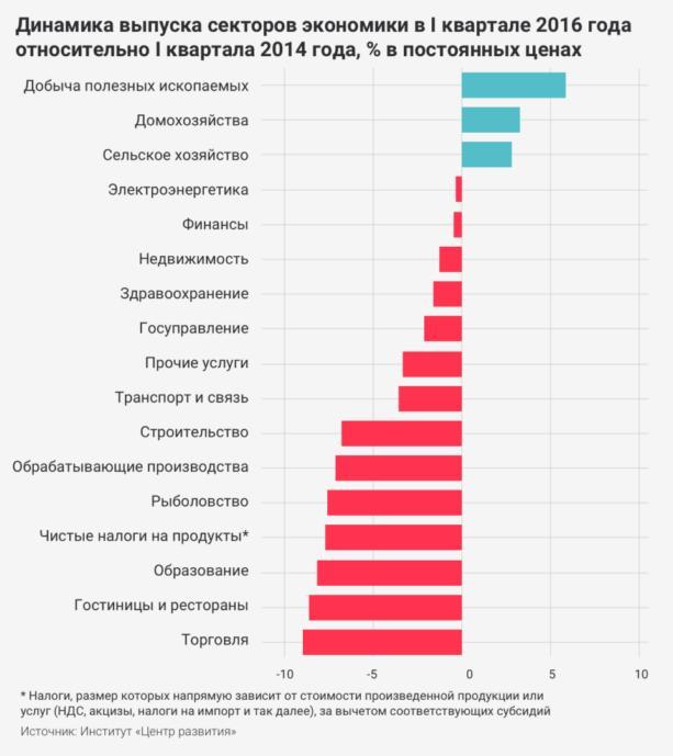 РФ за три года стала еще более зависимой от добычи сырья: график