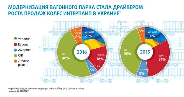 Интерпайп Пинчука показал результаты работы в 2016 году