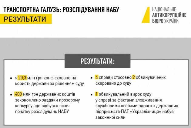 НАБУ: Ущерб из-за коррупции на транспорте - свыше 1,5 млрд грн