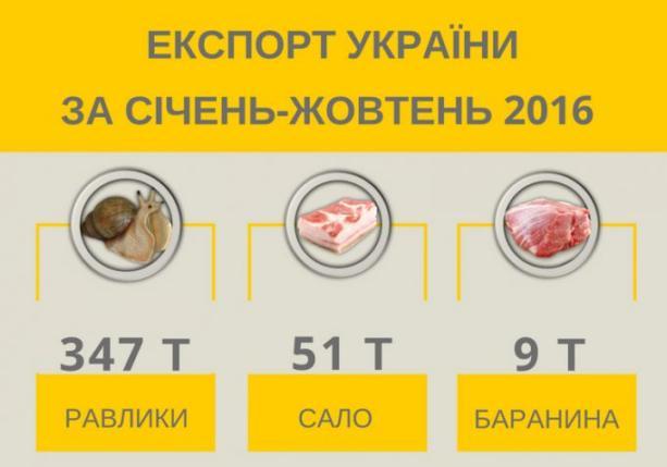 Украина экспортировала улиток в 7 раз больше, чем сала