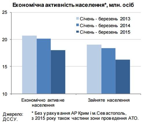 Почему падает уровень официальной безработицы