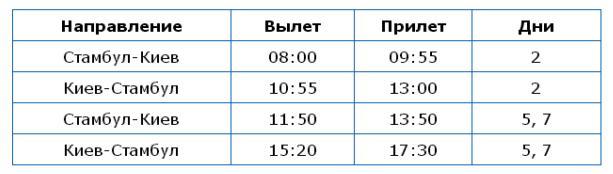 Turkish Airlines меняет маршрут полетов из Киева