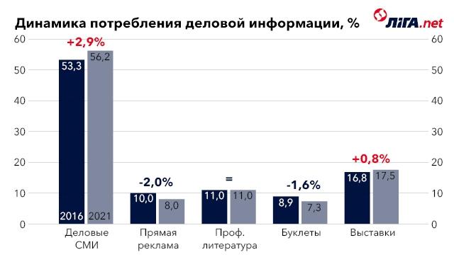 10 мировых трендов в медиа, которые идут в Украину