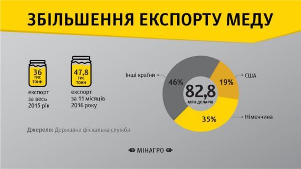 Экспорт украинского меда побил исторический рекорд