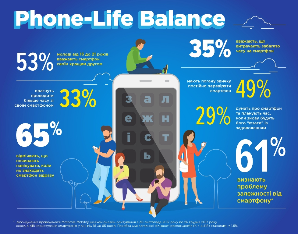 Поколение Z променяло друзей на смартфоны - исследование