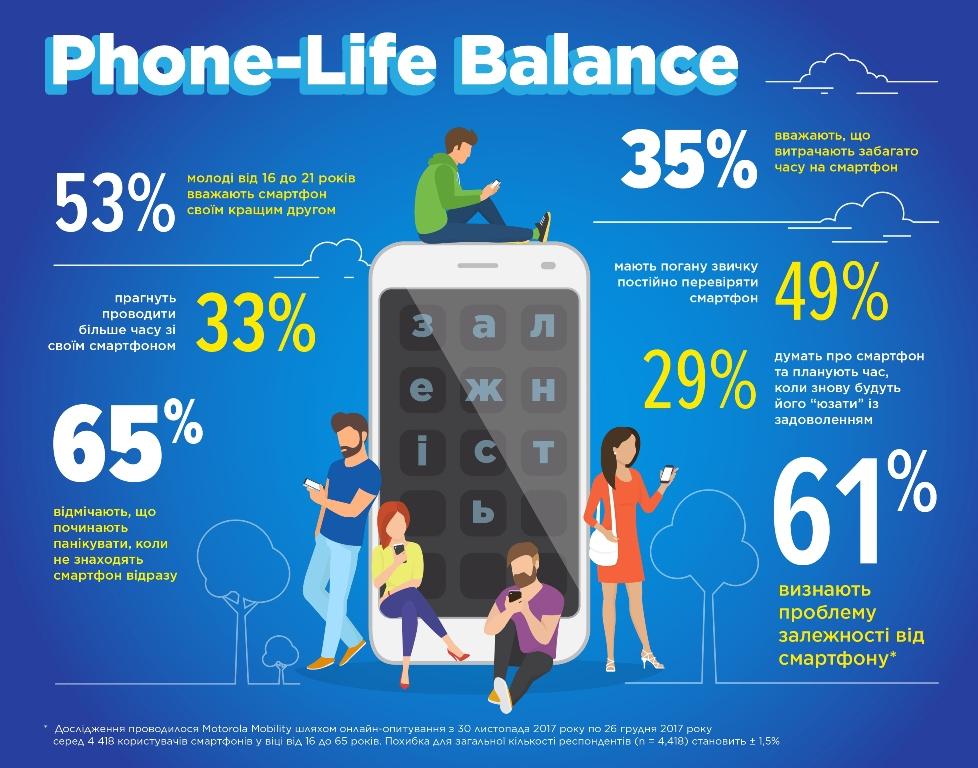 Motorola_Phone-Life Balance_infographic.jpg