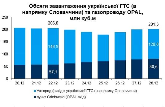 Газпром наращивает транзит газа через OPAL - Нафтогаз