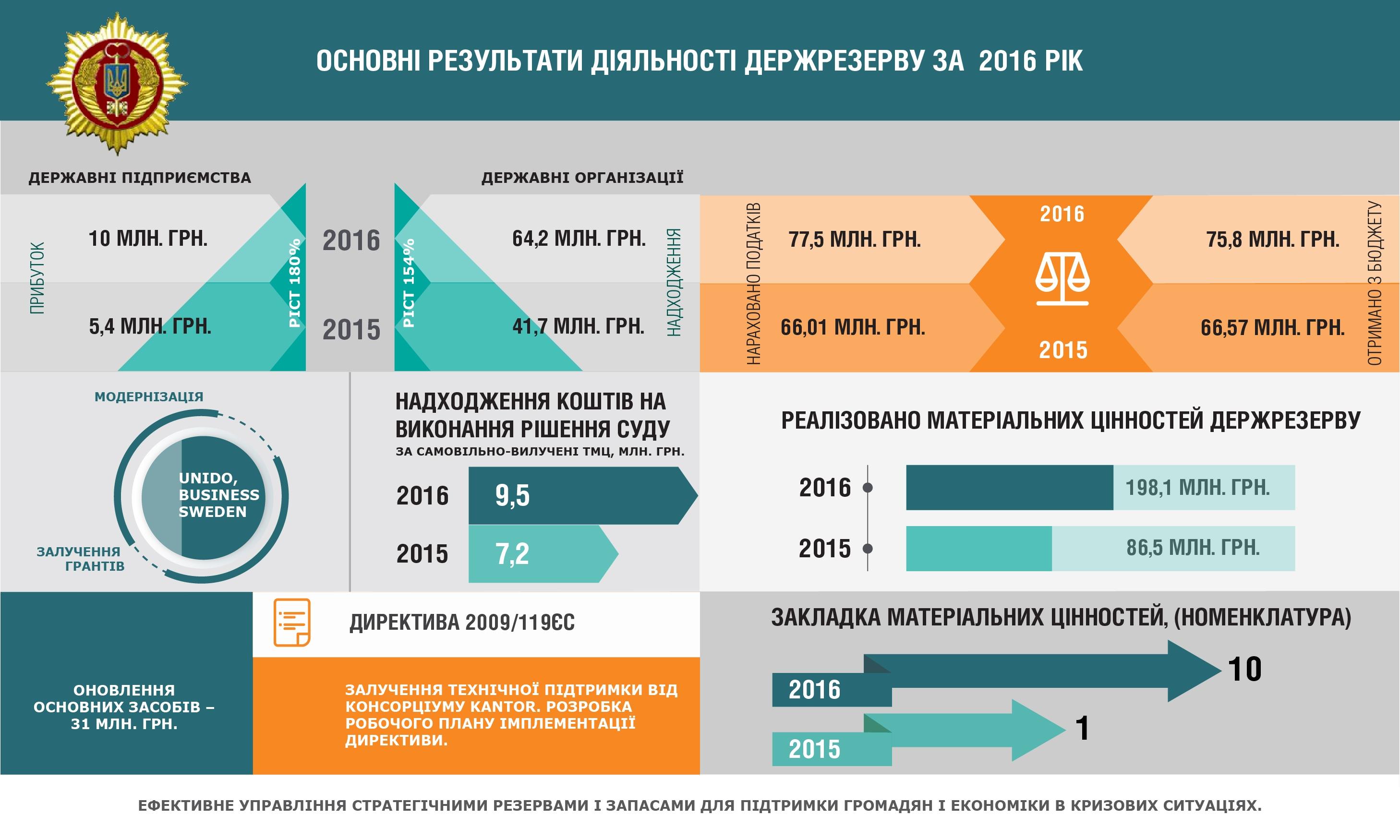Госрезерв показал финансовые результаты за 2016 год: инфографика