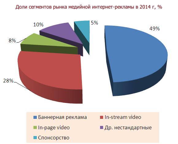 структура рынка рекламы по форматам