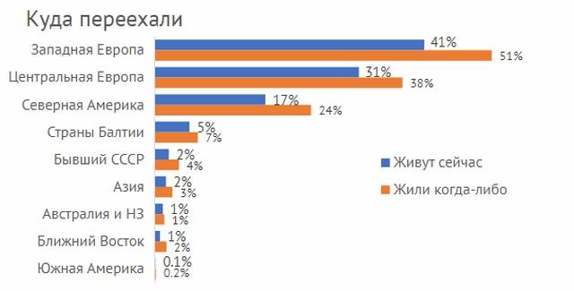 Из Украины массово уезжают айтишники - фото 2