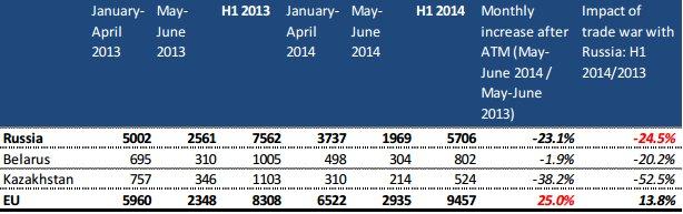 Украина компенсировала падение экспорта в РФ за счет рынков ЕС