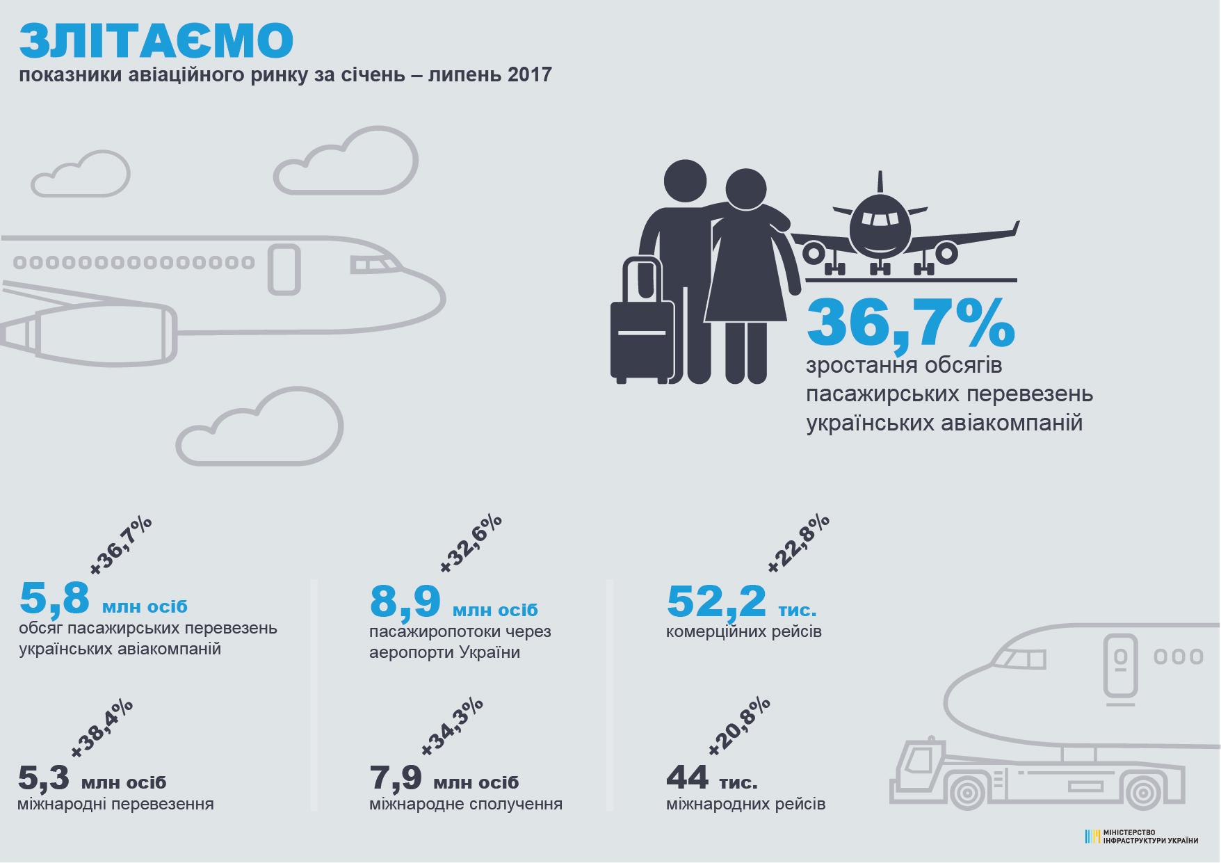 Авиакомпании Украины увеличили пассажирские перевозки на 37%