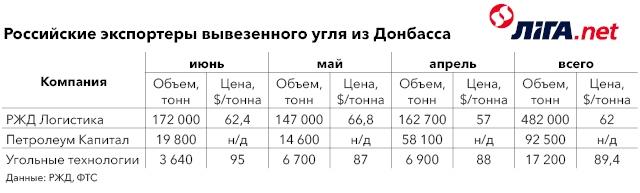 Российские экспортеры вывезенного угля из Донбасса.jpg