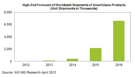 Мировые поставки Google Glass могут вырасти до 9,4 млн, - прогноз