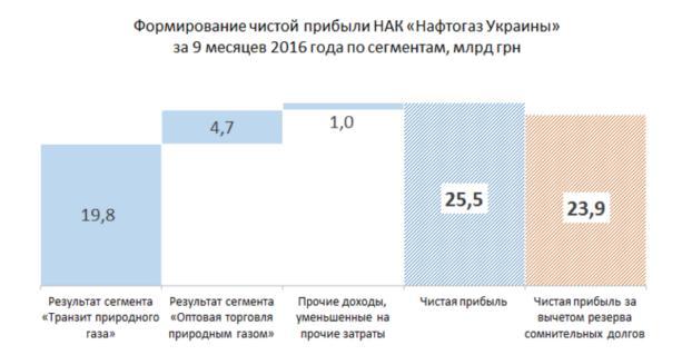 «Нафтогаз» сообщил обувеличении чистой прибыли в109 раз