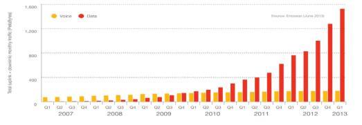 Десять фактов и прогнозов о связи 4G в Украине и мире